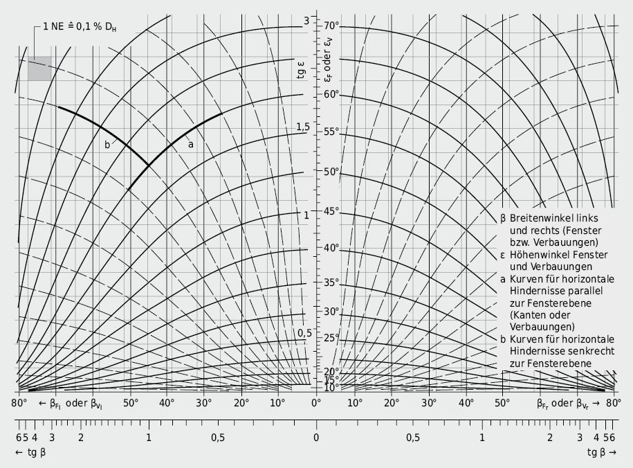 Himmelslichtdiagramm für grafische Ermittlung derD-Anteile DH und DV