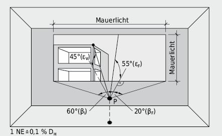 Ausblick aus einem Fenster mit teilweiser Verbauung: Bezugspunkt mit Breiten- und Höhenwinkel für Fenster und Verbauungswinkel