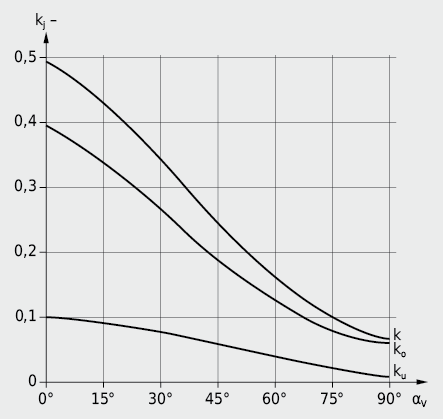 Abhängigkeit der Fensterfaktoren ko, ku und k vom Verbauungsabstandswinkel αV