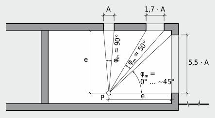 Einfluss der Fensterlage auf den Tageslichtquotienten: Jede Öffnung, obwohl verschieden gross, erzeugt im BezugspunktP die gleiche Horizontalbeleuchtungsstärke