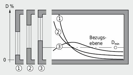 Einfluss der Fensterhöhe auf die Raumausleuchtung bei einseitiger Fensteranordnung und konstanter Fensterfläche AF