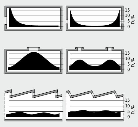Einfluss der Fensterdisposition auf die natürliche Raumausleuchtung, dargestellt für einen Raumkörper mit gleichbleibenden Hauptabmessungen
