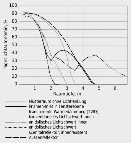 Beleuchtungsautonomie durch natürliche Raumausleuchtung mittels verschiedener Lichtlenksysteme gemäss Abbildung 5.19