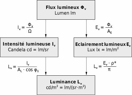 Grandeurs fondamentales de l'éclairage Flux lumineux Φv