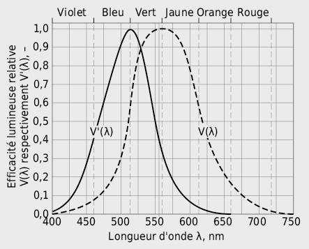Fonctions d'efficacité lumineuse V(λ) et V'(λ) de l'œil humain en fonction de la longueur d'onde