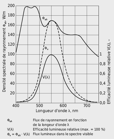 Principe de pondération photométrique: la surface comprise sous la courbe Φeλ correspond au flux de rayonnement Φe. La surface comprise sous le produit de la fonction Φeλ·V(λ) par la fonction d'efficacité lumineuse donne le flux lumineux Φv.