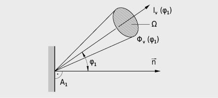 Angle et angle solide du rayonnement émis par la surface lumineuse A1