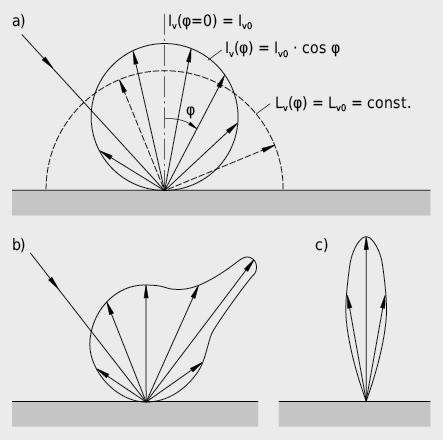 Réflectivité de différentes surfaces:a) réflexion diffuse