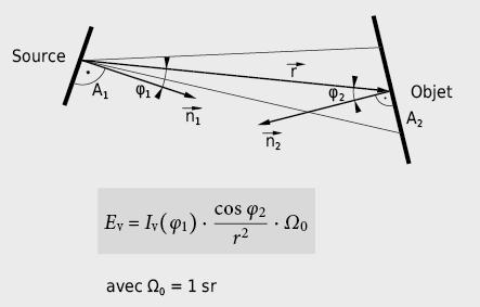 Relation angulaire entre surface émettrice et surface éclairée