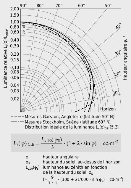 Distribution mesurée et idéalisée des luminances du ciel couvert
