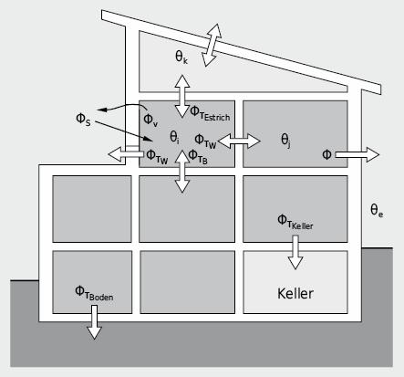 Wärmeströme am Gebäude bzw. Einzelraum