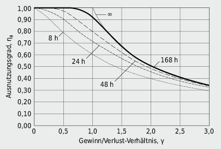Ausnutzbarkeit der Wärmegewinne bei verschiedenen Zeitkonstanten des Gebäudes