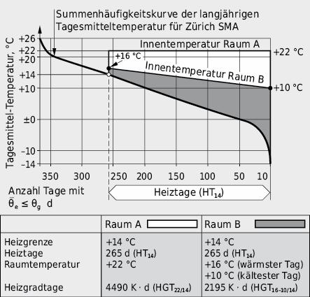 Summenhäufigkeitskurve der Aussenlufttemperatur und HGT-Flächen für zwei verschieden beheizte Räume