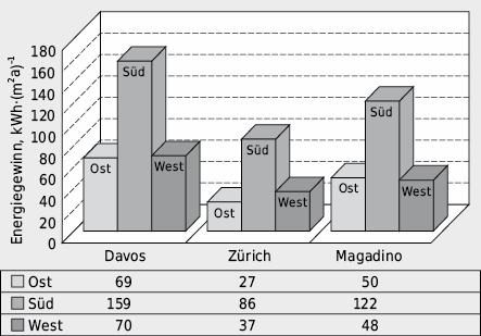 Heizperioden-Energiebilanz einer 32cm dicken Backsteinwand mit 12cm TWD