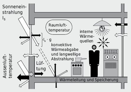 Wärmeströme im Einzelraum
