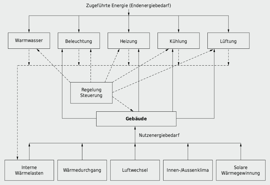 Darstellung der Energieflüsse am Gebäude unter Einbezug der Haustechnik nach
