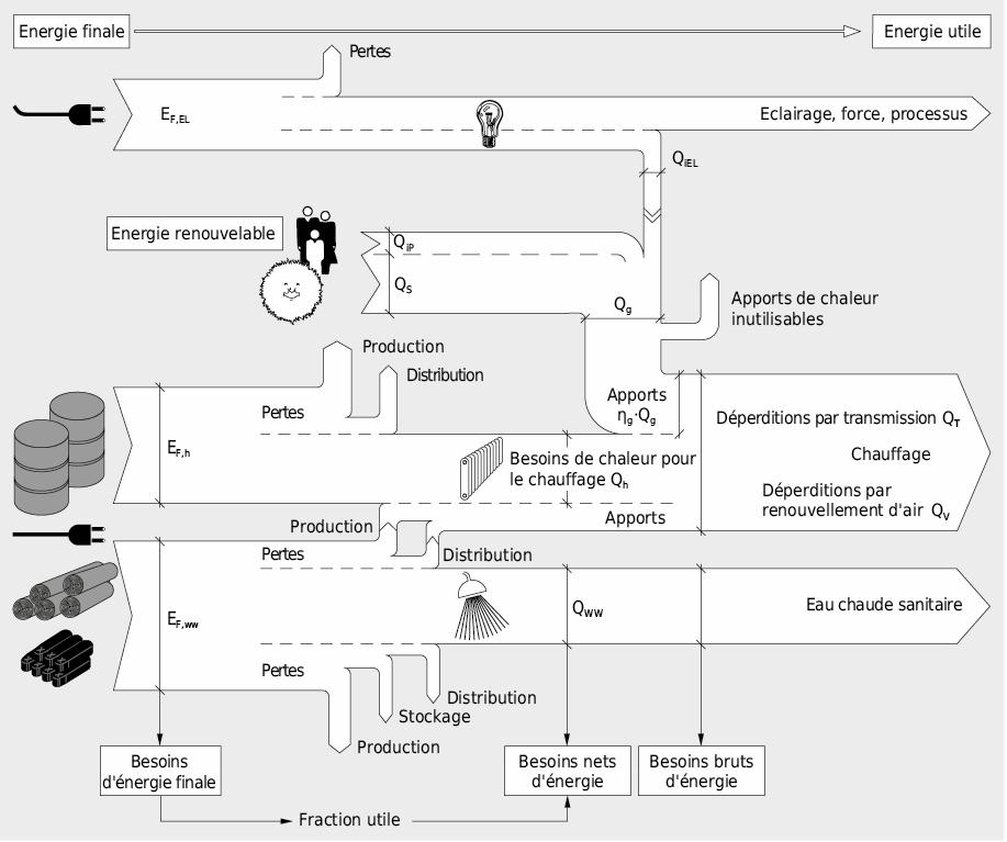 Diagramme des flux d'énergie
