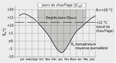 Evolution annuelle de la température extérieure avec visualisation de l'aire