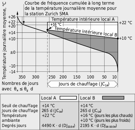 Courbe de fréquence cumulée de la température extérieure et aires représentatives des DJ pour deux locaux chauffés différents