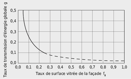 Exigences sur les valeurs g des lanternaux