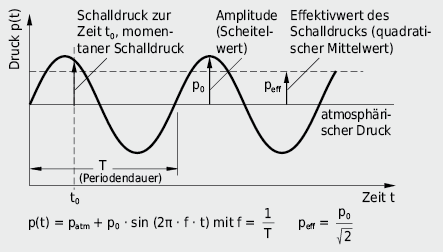 Zeitliche Schwankung des Schalldruckes an einem ausgewählten PunktA
