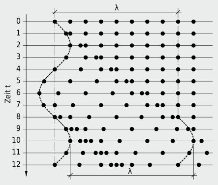 Fortpflanzung einer sinusförmigen Störung in einem Kontinuum elastischer Masseteilchen