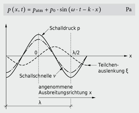 Räumlicher Verlauf von Schalldruck, Schallschnelle und Teilchenauslenkung