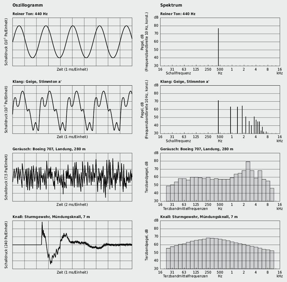 Charakteristische Schallspektren: Schalldruckverlauf und zugehöriges Frequenzspektrum