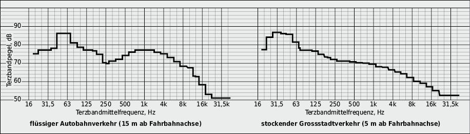Spektralanalyse von Verkehrsgeräuschen, dargestellt in Terzbändern