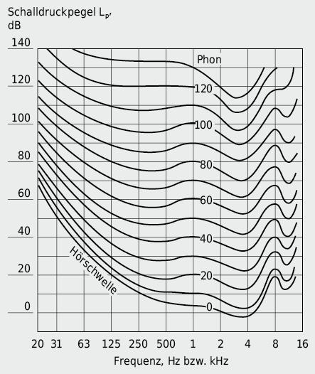 Kurven konstanter Lautstärke