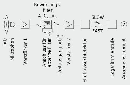 Vereinfachtes Schaltbild eines Schallpegelmessgerätes