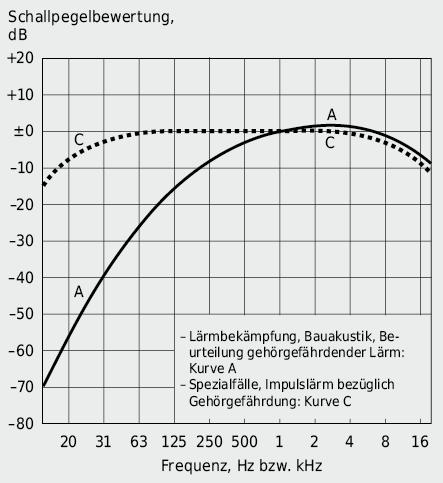 Bewertungskurven für Schallpegelmesser