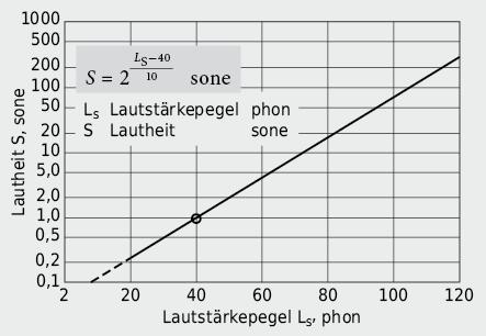 LautheitS in Funktion des Lautstärkepegels Ls