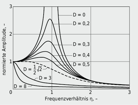 Amplitudenverlauf als Funktion des Frequenzverhältnisses η =fE/f0 bei einer erzwungenen Schwingung