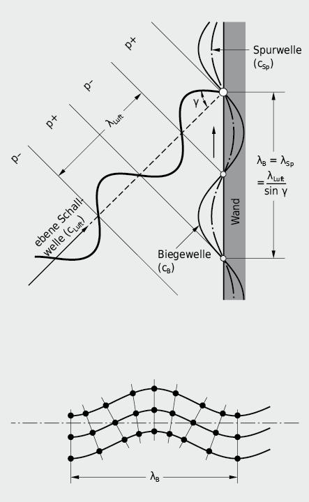 Biegewelle in einer Wandplatte und Spuranpassung λBWellenlänge Biegewelle λLuftWellenlänge Luftschallwelle
