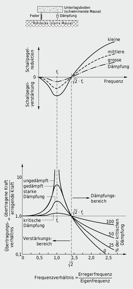 Masse-Feder-Masse-System: Verstärkungs- und Dämpfungsbereich