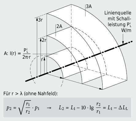 Schallausbreitung Linienquelle
