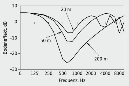 Bodeneffekt für Rasen mit Quelle und Empfänger 1m über Boden für Abstände 20m, 50m und 200m