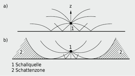 Einfluss der Temperaturschichtung in der Atmosphäre auf die Schallausbreitung