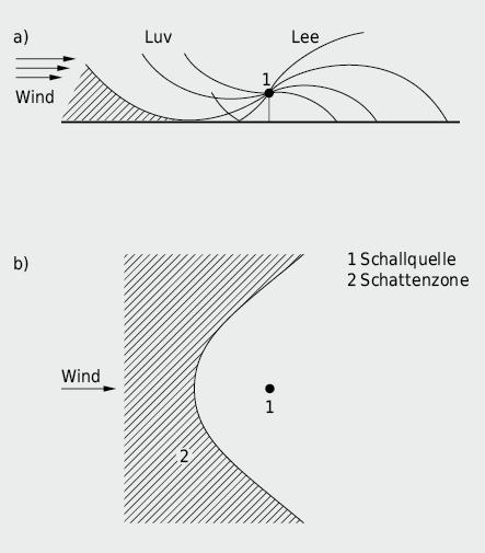 Einfluss des Windes auf die Schallausbreitung in einer Atmosphäre mit horizontaler Schichtung infolge eines positiven, linearen Windgeschwindigkeitsgradienten