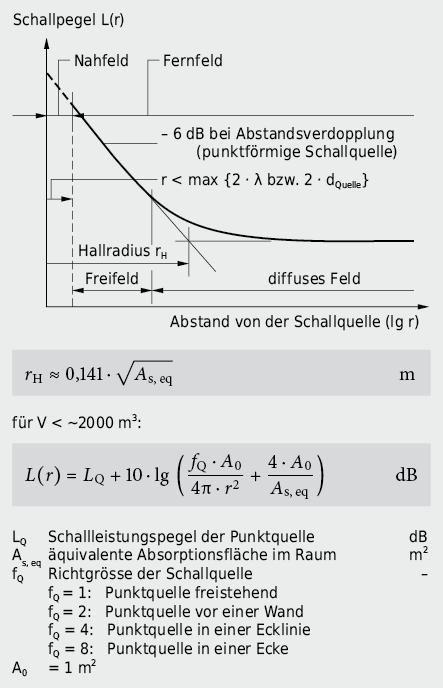 Schallpegelabnahme bei einer punktförmigen Schallquelle in einem abgeschlossenen Raum: Überlagerung von Direktschall ab Quelle mit Reflexionsschall ab Begrenzungsflächen