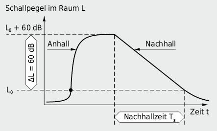 Verlauf des Schalldruckpegels