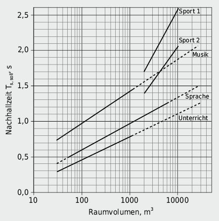 Sollwerte der Nachhallzeit Ts, soll gemäss DIN 18041