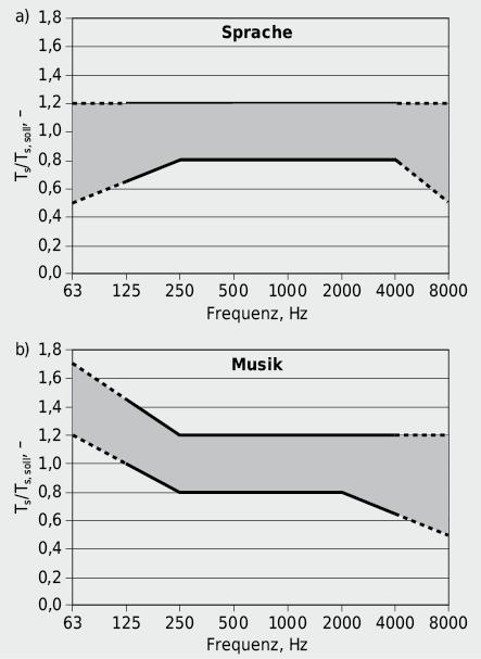 Anzustrebender Bereich der Nachhallzeit Ts,Ts, soll gemäss DIN 18041. Die Sollnachhallzeit Ts, soll ist aus der Abbildung 7.34 abhängig vom Raumvolumen abzulesen.