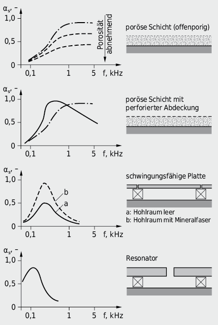 Qualitative Darstellung des Frequenzverlaufes der Absorption verschiedener Raumbegrenzungsoberflächen
