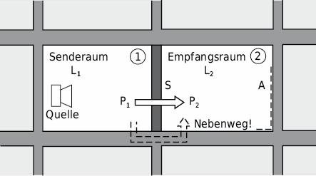Übertragungswege beim Luftschall