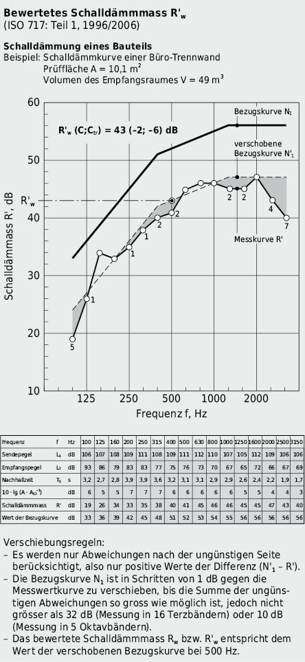 Bestimmung des bewerteten Schalldämmmasses R'w anhand der Schalldämmkurve R(f) einer Büro-Trennwand