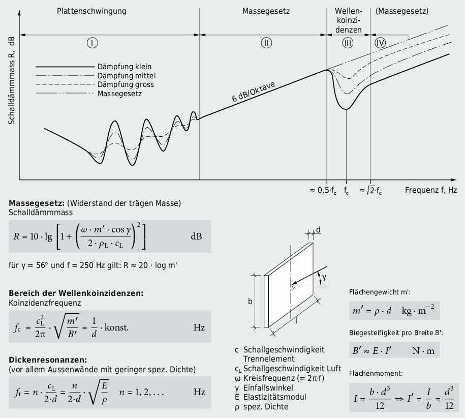 Qualitativer Verlauf der Schalldämmung eines einschaligen Trennelementes als Funktion der Frequenz