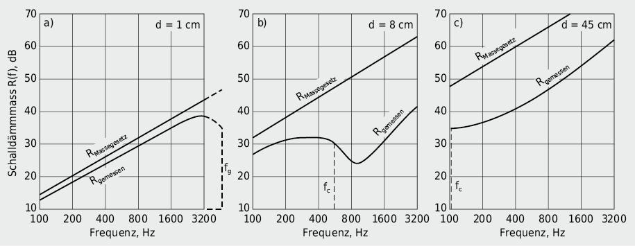 Einfluss der Dicke auf den Verlauf des Schalldämmmasses R(f) und die Lage des Koinzidenzeinbruches