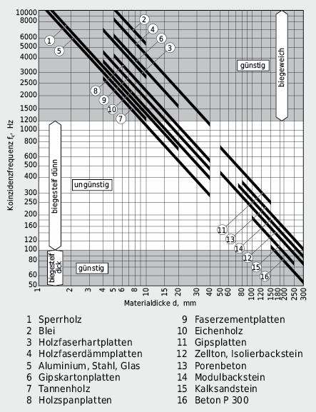 Koinzidenzfrequenzen von Baustoffplatten